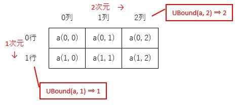 2次元配列で、最大の要素番号を取得するイメージ
