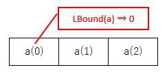 1次元配列で、最小の要素番号を取得するイメージ