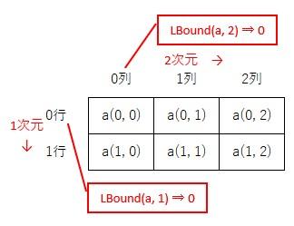 2次元配列で、最小の要素番号を取得するイメージ