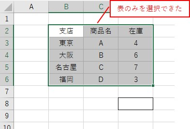 CurrentRegionで表のセル範囲を取得した結果