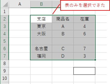 Endを使って最終行を取得して、表全体のセル範囲を取得した結果