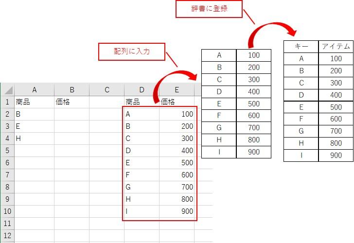 データベースを配列に入力して辞書に登録します